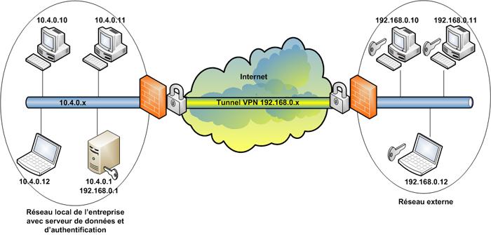 Schéma de fonctionnement d'un tunnel VPN.